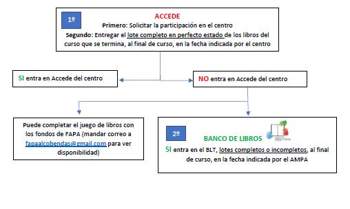 Sistema de Préstamo de Libros en el SEVERO: ACCEDE y BANCO DE LIBROS